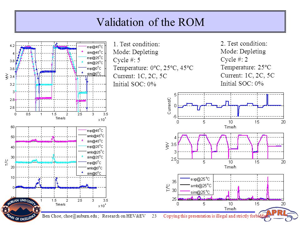 Validation of the ROM 2. Test condition: Mode: Depleting Cycle #: 2 Temperature: 25ºC Current: 1C, 2C, 5C Initial SOC: 0% 1. Test condition: Mode: Dep