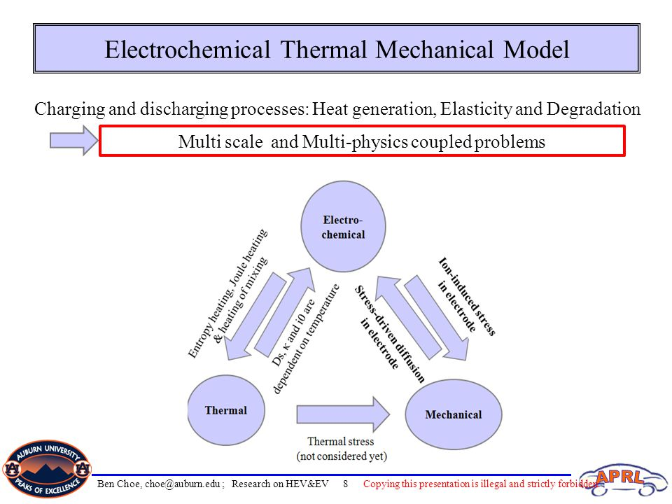 Electrochemical Thermal Mechanical Model Charging and discharging processes: Heat generation, Elasticity and Degradation Multi scale and Multi-physics coupled problems