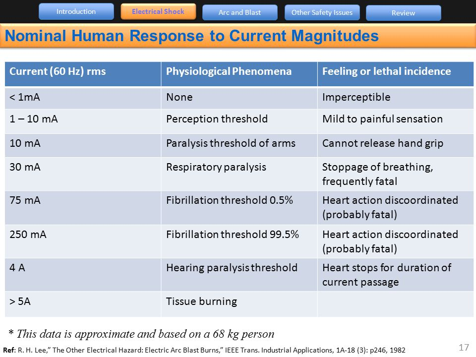 Nominal Human Response to Current Magnitudes Electrical Shock Introduction Arc and Blast Other Safety Issues Review Current (60 Hz) rmsPhysiological P