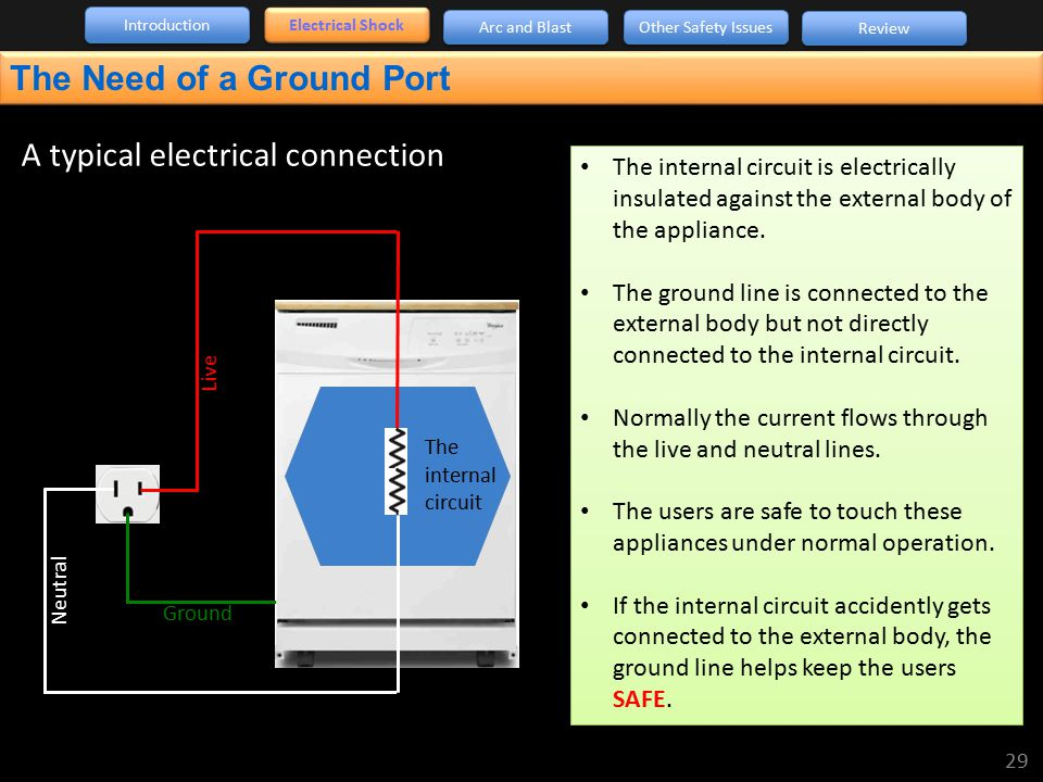 A typical electrical connection Live Neutral Ground The internal circuit The internal circuit is electrically insulated against the external body of t