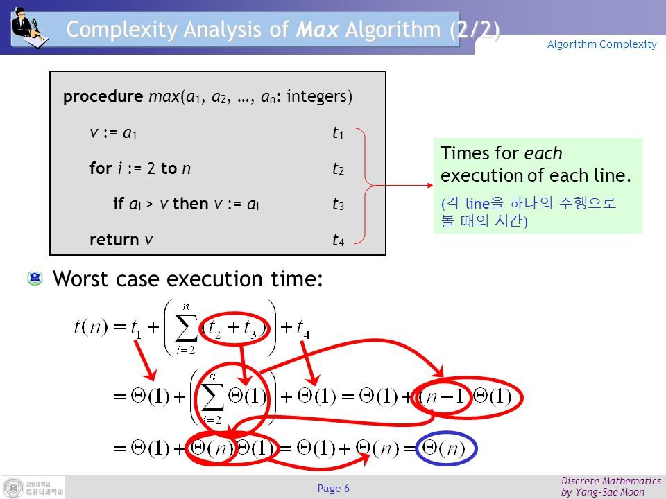 Discrete Mathematics by Yang-Sae Moon Page 6 Complexity Analysis of Max Algorithm (2/2) Worst case execution time: procedure max(a 1, a 2, …, a n : integers) v := a 1 t 1 for i := 2 to nt 2 if a i > v then v := a i t 3 return vt 4 Times for each execution of each line.