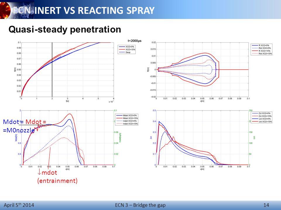 ECN 3 – Bridge the gap 14 April 5 th 2014 Mdot = Mdot = =M0nozzle INERT VS REACTING SPRAY Quasi-steady penetration  mdot (entrainment)
