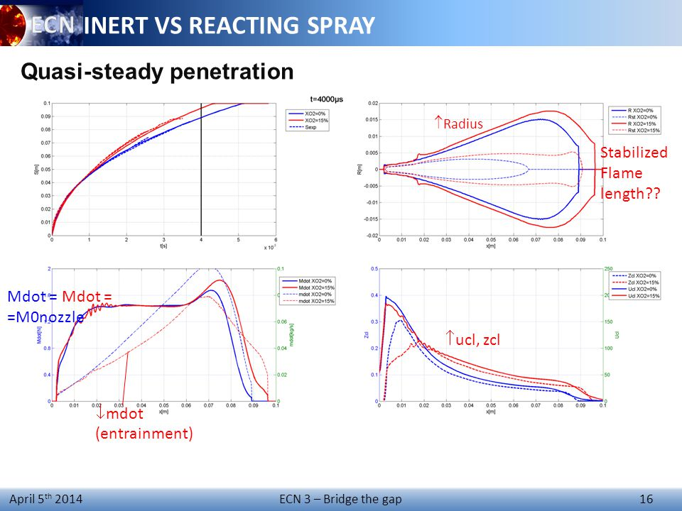 ECN 3 – Bridge the gap 16 April 5 th 2014 Stabilized Flame length?? INERT VS REACTING SPRAY Quasi-steady penetration  ucl, zcl  mdot (entrainment) M