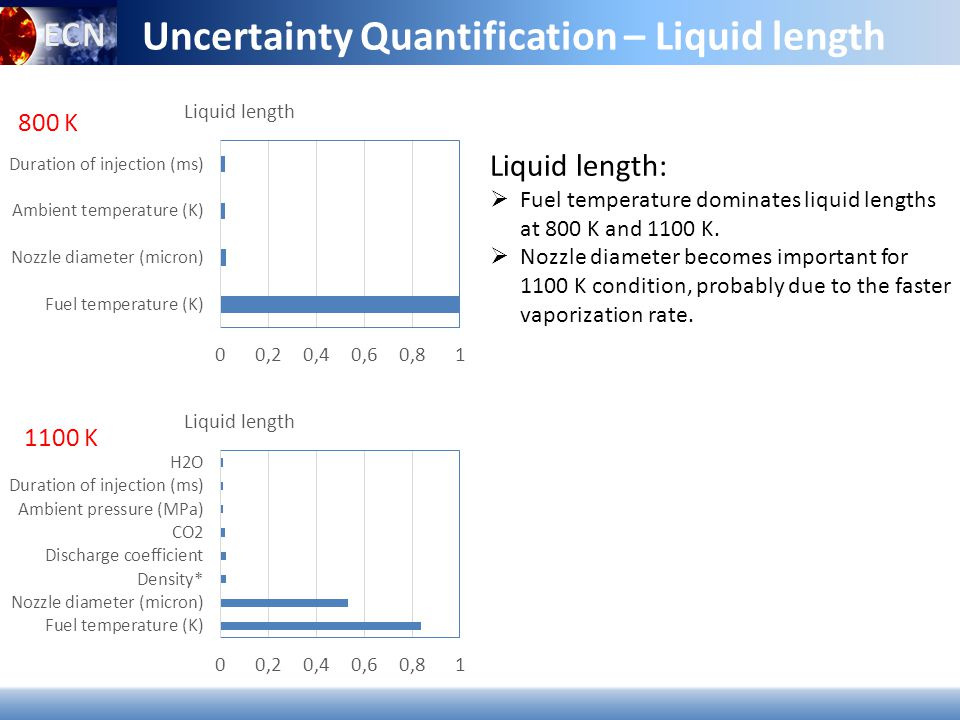 Uncertainty Quantification – Liquid length Liquid length:  Fuel temperature dominates liquid lengths at 800 K and 1100 K.
