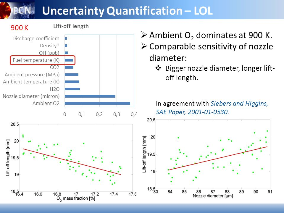 Uncertainty Quantification – LOL 900 K  Ambient O 2 dominates at 900 K.