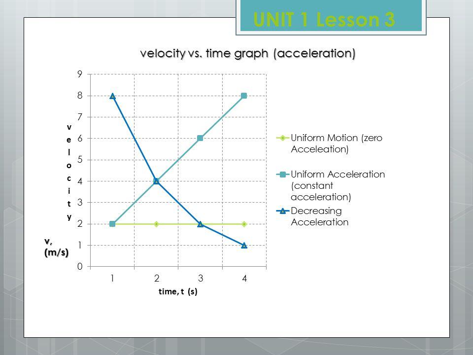 x, (m) Position vs. time graph (velocity) UNIT 1 Lesson 3