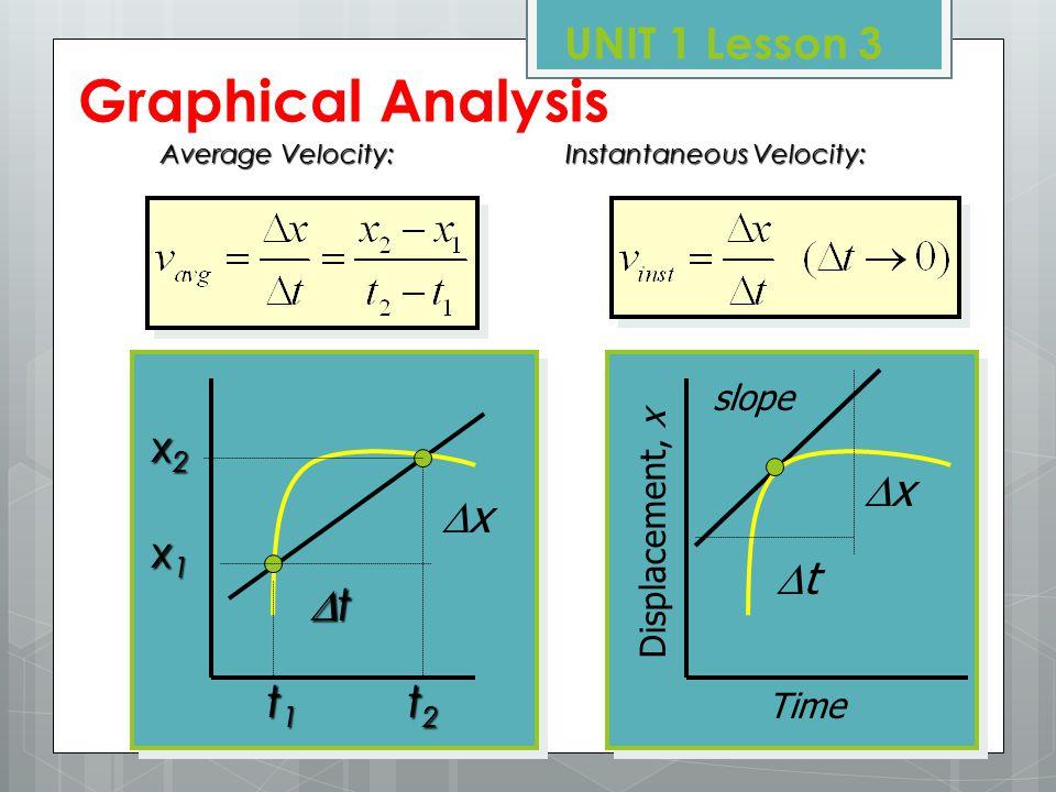 v, (m/s) velocity vs. time graph (acceleration) UNIT 1 Lesson 3