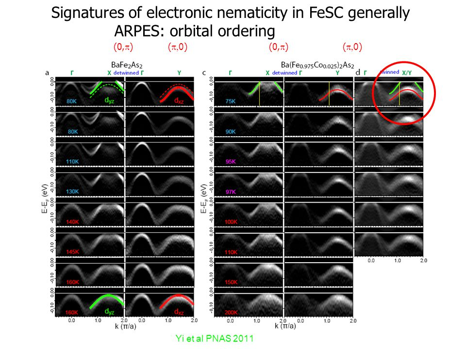 Yi et al PNAS 2011 (0,  )(  0 )(0,  )(  0 ) Signatures of electronic nematicity in FeSC generally ARPES: orbital ordering