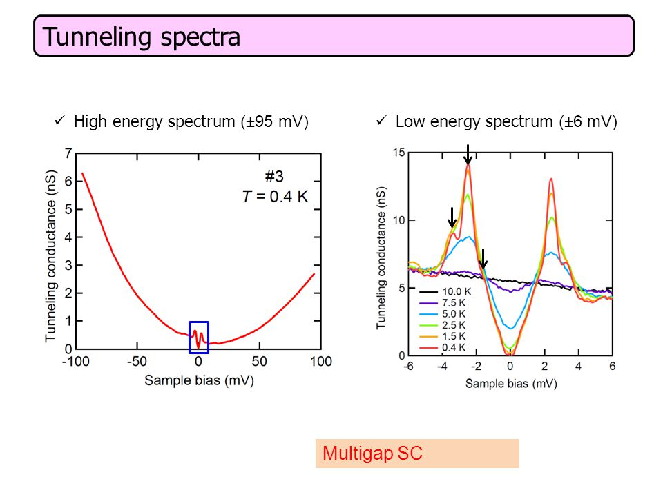 Tunneling spectra Low energy spectrum (±6 mV) Multigap SC High energy spectrum (±95 mV)