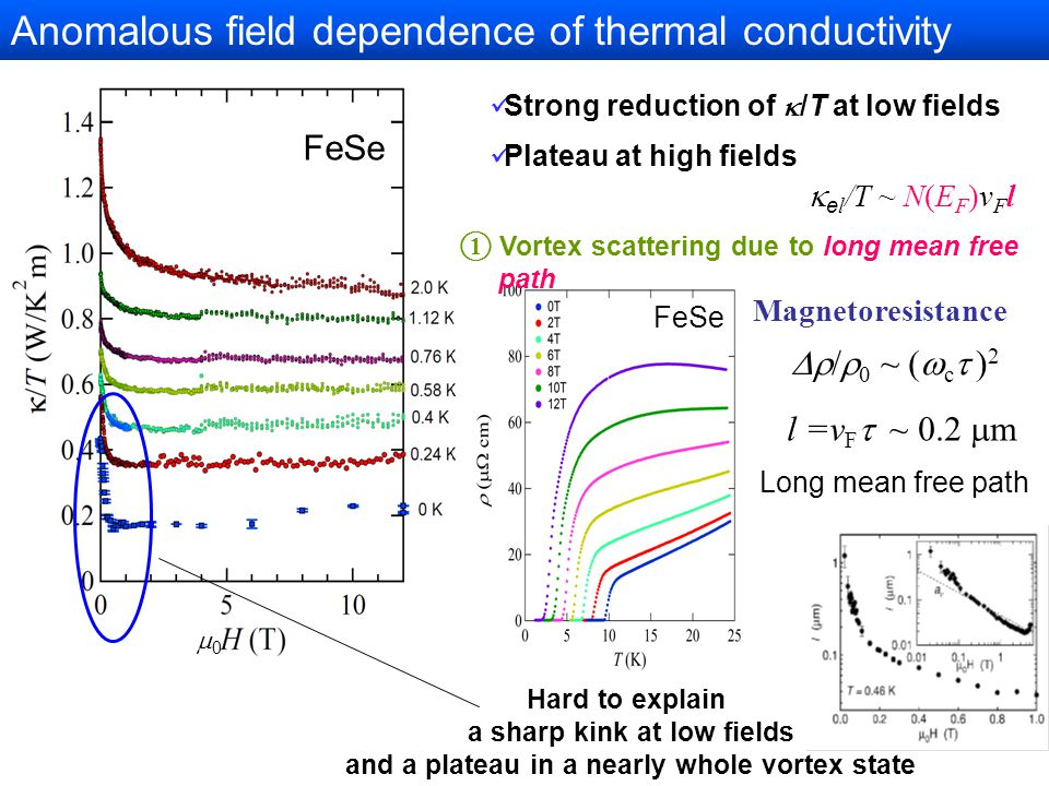 Anomalous field dependence of thermal conductivity l =v F  ~ 200 nm    c h  h )(  c e  e ) ~  c  ) 2    ~  c  ) 2 l =v F  ~ 0.2  m Magnetoresistance 00 FeSe Strong reduction of  /T at low fields Plateau at high fields  e l /T ~ N(E F )v F l FeSe Long mean free path Hard to explain a sharp kink at low fields and a plateau in a nearly whole vortex state ① Vortex scattering due to long mean free path