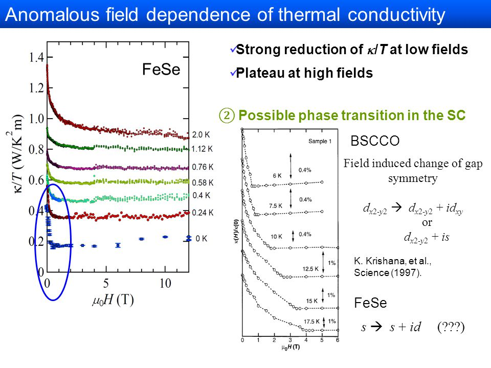 Anomalous field dependence of thermal conductivity 00 FeSe Strong reduction of  /T at low fields Plateau at high fields ② Possible phase transition in the SC state K.