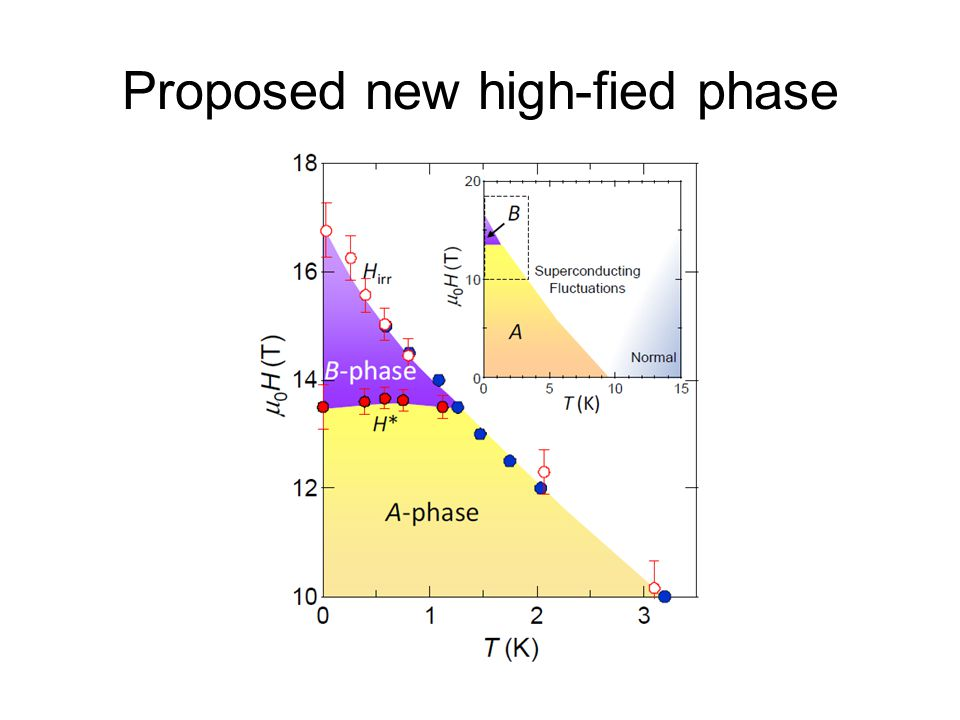 Proposed new high-fied phase