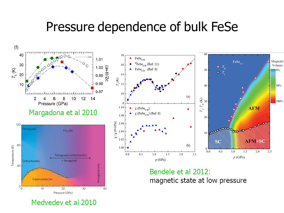 Pressure dependence of bulk FeSe Medvedev et al 2010 Bendele et al 2012: magnetic state at low pressure Margadona et al 2010