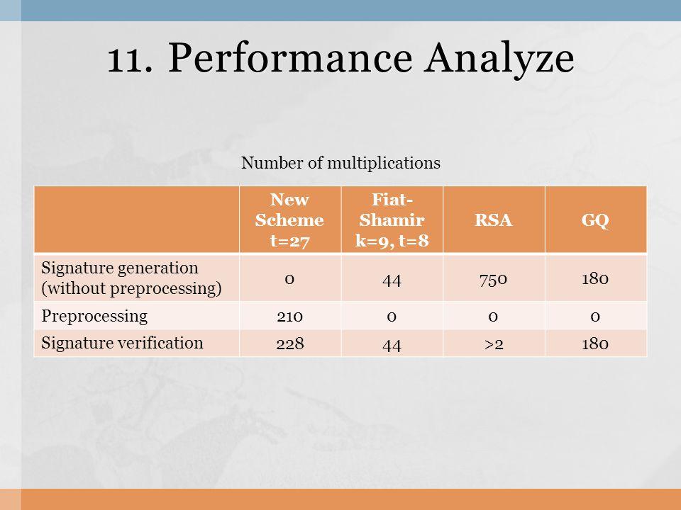11. Performance Analyze New Scheme t=27 Fiat- Shamir k=9, t=8 RSAGQ Signature generation (without preprocessing) 044750180 Preprocessing 210000 Signat