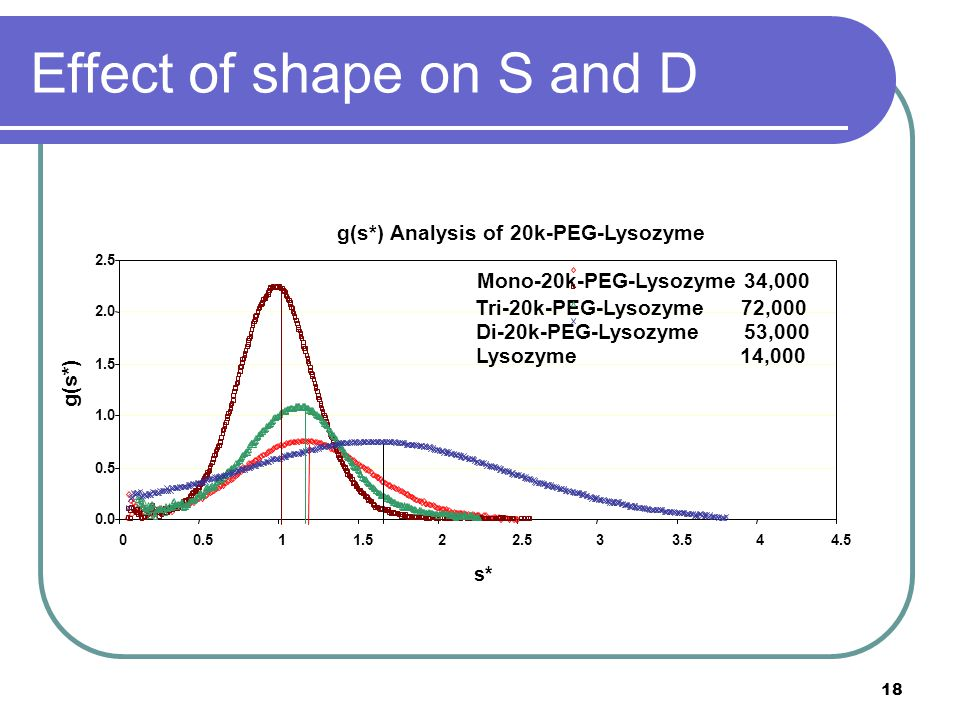 18 Effect of shape on S and D g(s*) Analysis of 20k-PEG-Lysozyme 0.0 0.5 1.0 1.5 2.0 2.5 00.511.522.533.544.5 s* g(s*) Mono-20k-PEG-Lysozyme 34,000 Tri-20k-PEG-Lysozyme 72,000 Di-20k-PEG-Lysozyme 53,000 Lysozyme 14,000