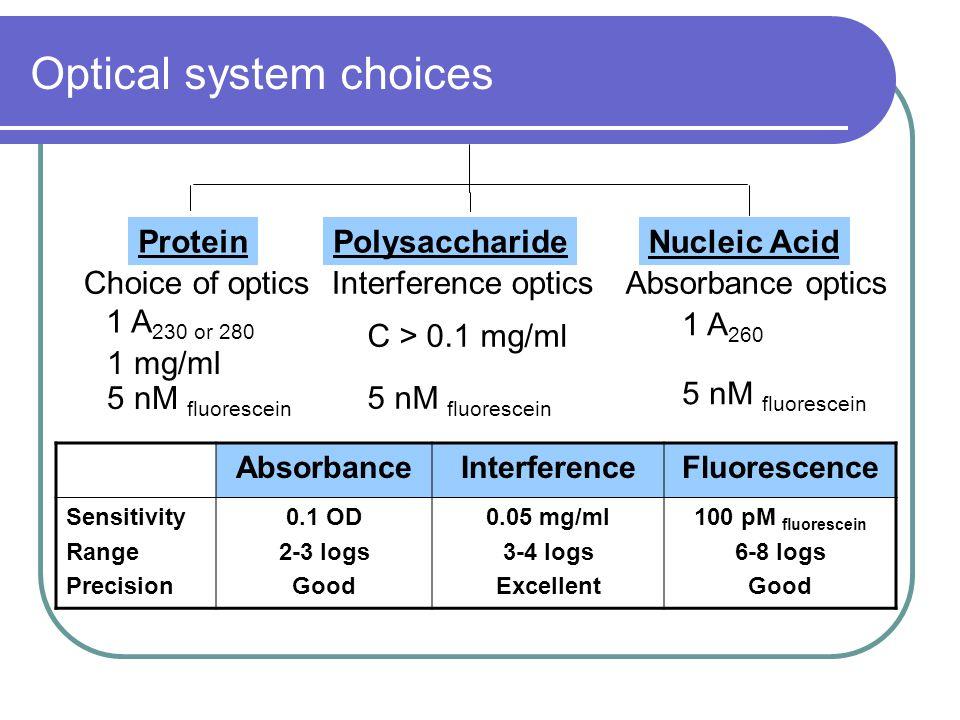 Optical system choices AbsorbanceInterferenceFluorescence Sensitivity Range Precision 0.1 OD 2-3 logs Good 0.05 mg/ml 3-4 logs Excellent 100 pM fluorescein 6-8 logs Good Protein Choice of optics 1 A 230 or 280 1 mg/ml 5 nM fluorescein Polysaccharide Interference optics C > 0.1 mg/ml 5 nM fluorescein Nucleic Acid Absorbance optics 1 A 260 5 nM fluorescein