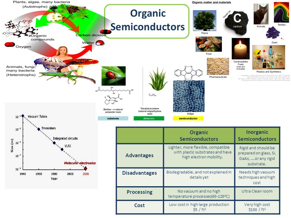 Organic Semiconductors Inorganic Semiconductors Organic Semiconductors Rigid and should be prepared on glass, Si, GaAs, ….or any rigid substrate. Ligh