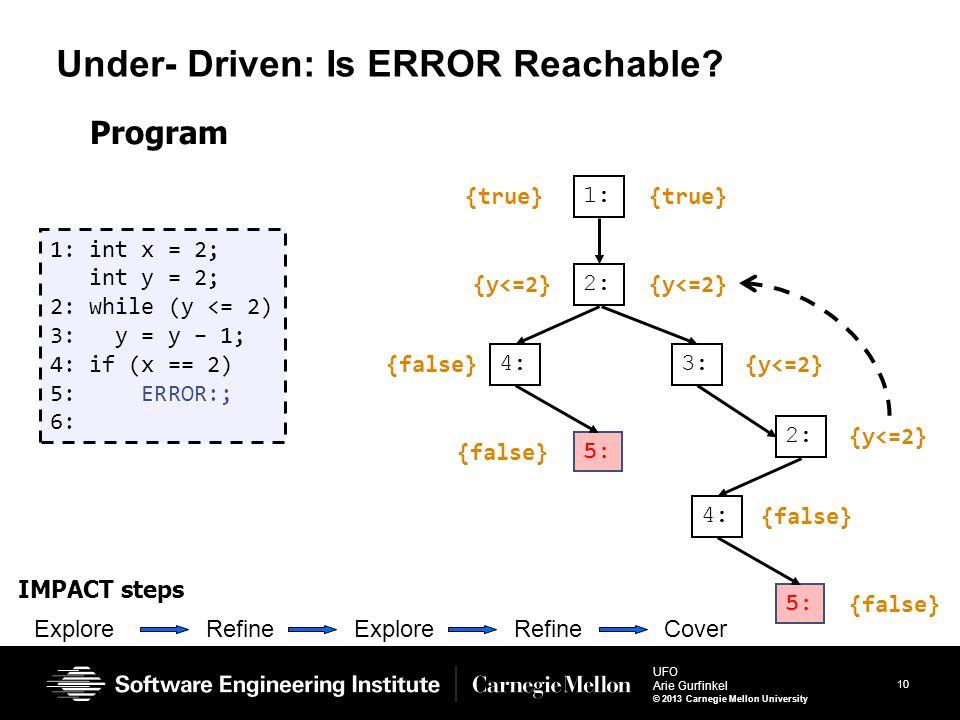 10 UFO Arie Gurfinkel © 2013 Carnegie Mellon University Under- Driven: Is ERROR Reachable? 1: int x = 2; int y = 2; 2: while (y <= 2) 3: y = y – 1; 4: