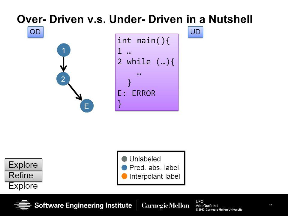 11 UFO Arie Gurfinkel © 2013 Carnegie Mellon University E 2 Over- Driven v.s. Under- Driven in a Nutshell int main(){ 1 … 2 while (…){ … } E: ERROR }