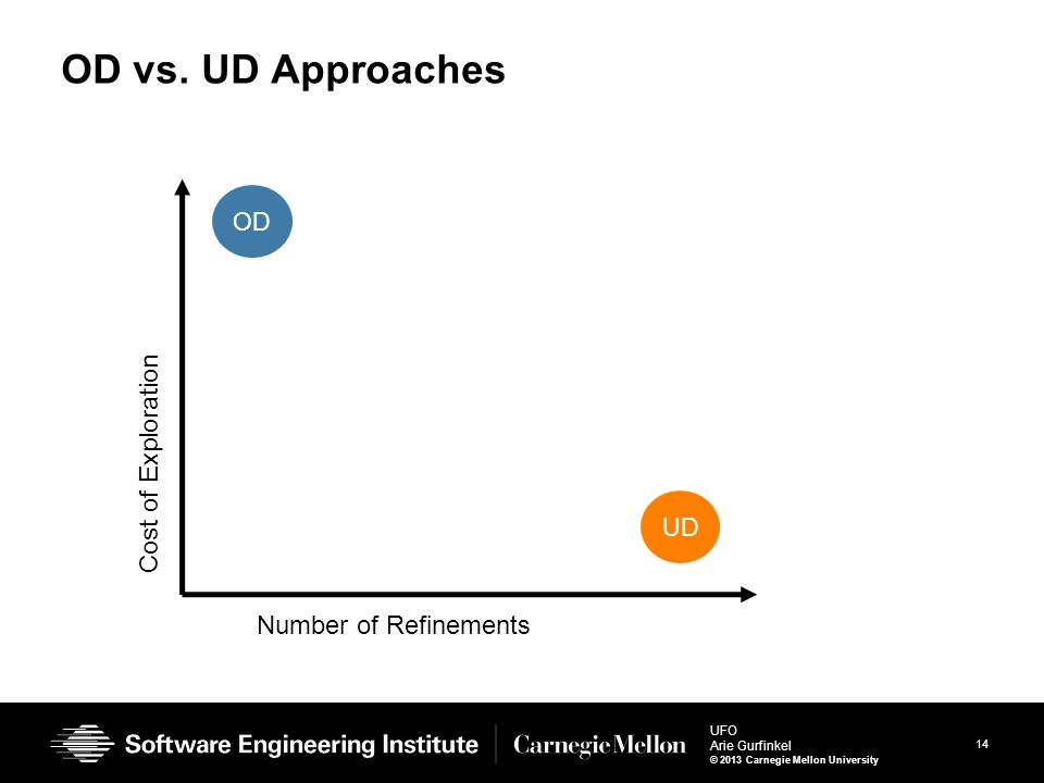 14 UFO Arie Gurfinkel © 2013 Carnegie Mellon University OD vs. UD Approaches OD UD Number of Refinements Cost of Exploration