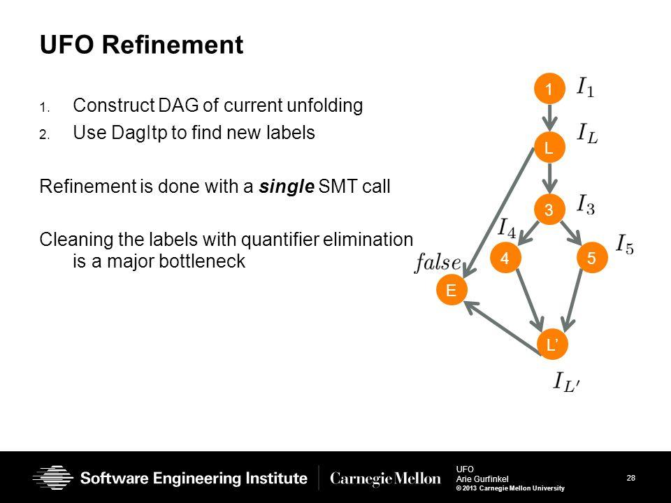 28 UFO Arie Gurfinkel © 2013 Carnegie Mellon University UFO Refinement 1. Construct DAG of current unfolding 2. Use DagItp to find new labels Refineme