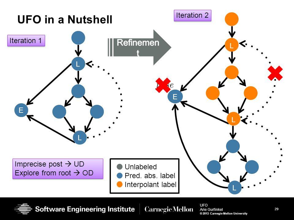 29 UFO Arie Gurfinkel © 2013 Carnegie Mellon University E L L UFO in a Nutshell 29 Iteration 1 L E L Iteration 2 L E L Imprecise post  UD Explore fro