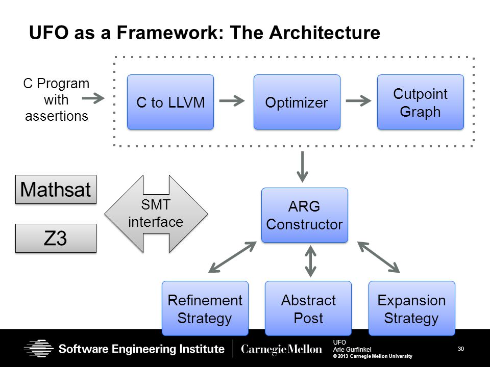 30 UFO Arie Gurfinkel © 2013 Carnegie Mellon University UFO as a Framework: The Architecture C to LLVM C Program with assertions ARG Constructor Abstr