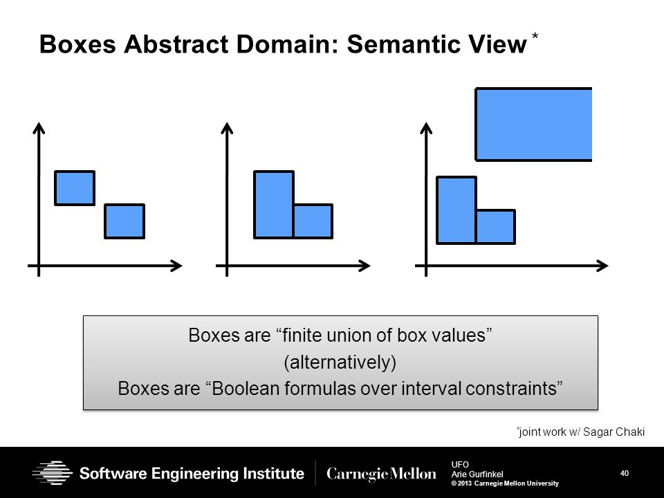 """40 UFO Arie Gurfinkel © 2013 Carnegie Mellon University Boxes Abstract Domain: Semantic View * Boxes are """"finite union of box values"""" (alternatively)"""