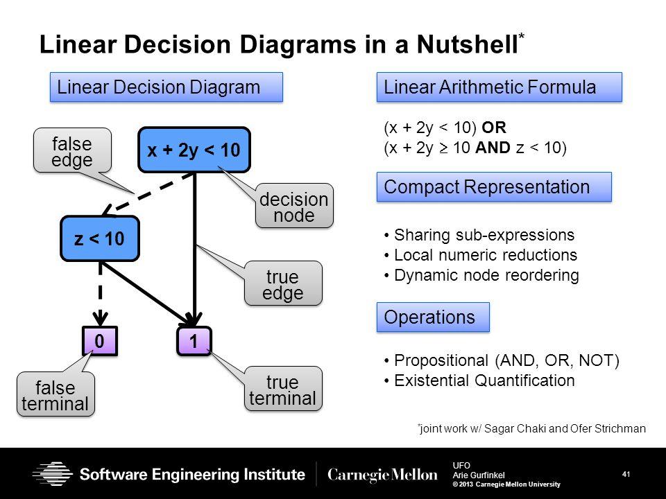41 UFO Arie Gurfinkel © 2013 Carnegie Mellon University Linear Decision Diagrams in a Nutshell * x + 2y < 10 z < 10 1 1 0 0 Linear Decision Diagram de