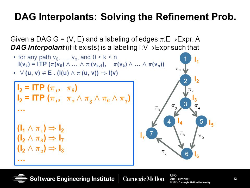 42 UFO Arie Gurfinkel © 2013 Carnegie Mellon University DAG Interpolants: Solving the Refinement Prob. Given a DAG G = (V, E) and a labeling of edges