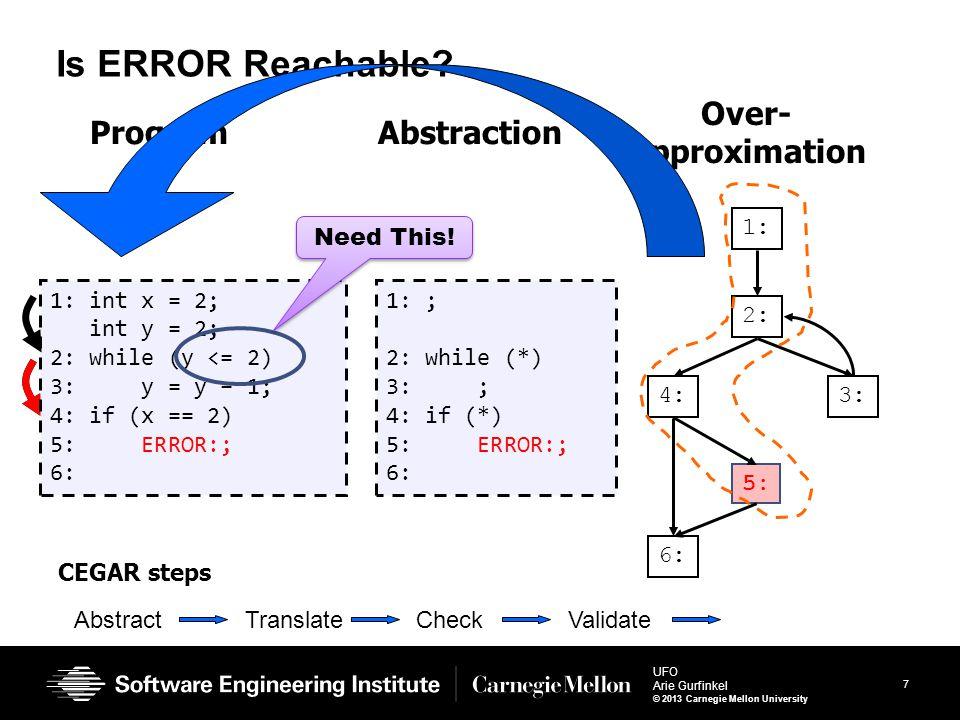 7 UFO Arie Gurfinkel © 2013 Carnegie Mellon University Is ERROR Reachable? 1: int x = 2; int y = 2; 2: while (y <= 2) 3: y = y – 1; 4: if (x == 2) 5:
