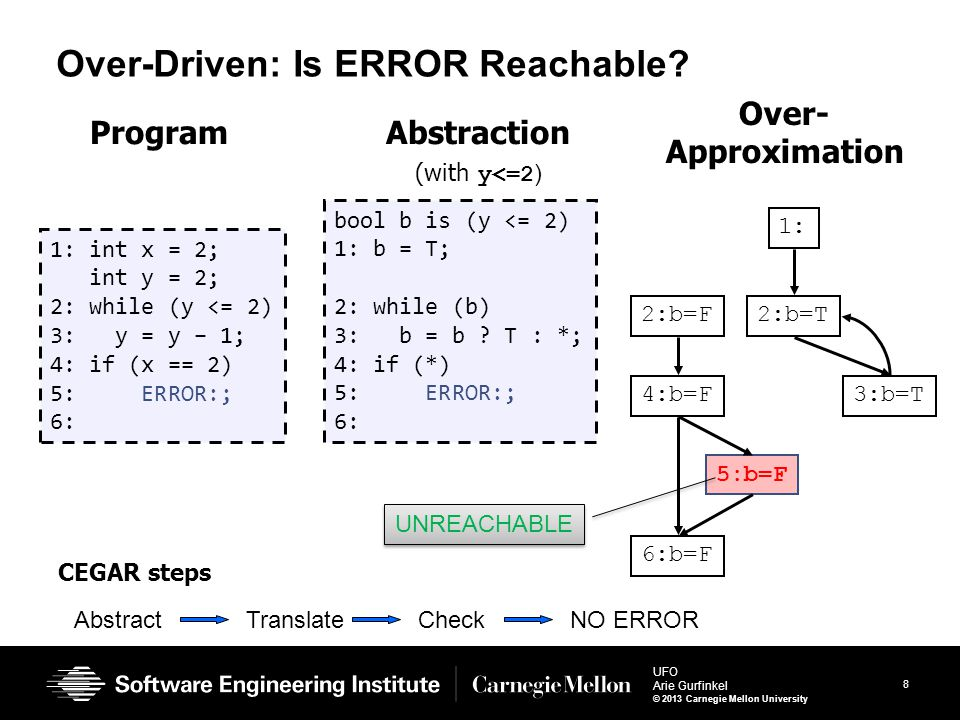 9 UFO Arie Gurfinkel © 2013 Carnegie Mellon University Underapproximation-driven Approach (LAWI) Program Are these paths feasible.