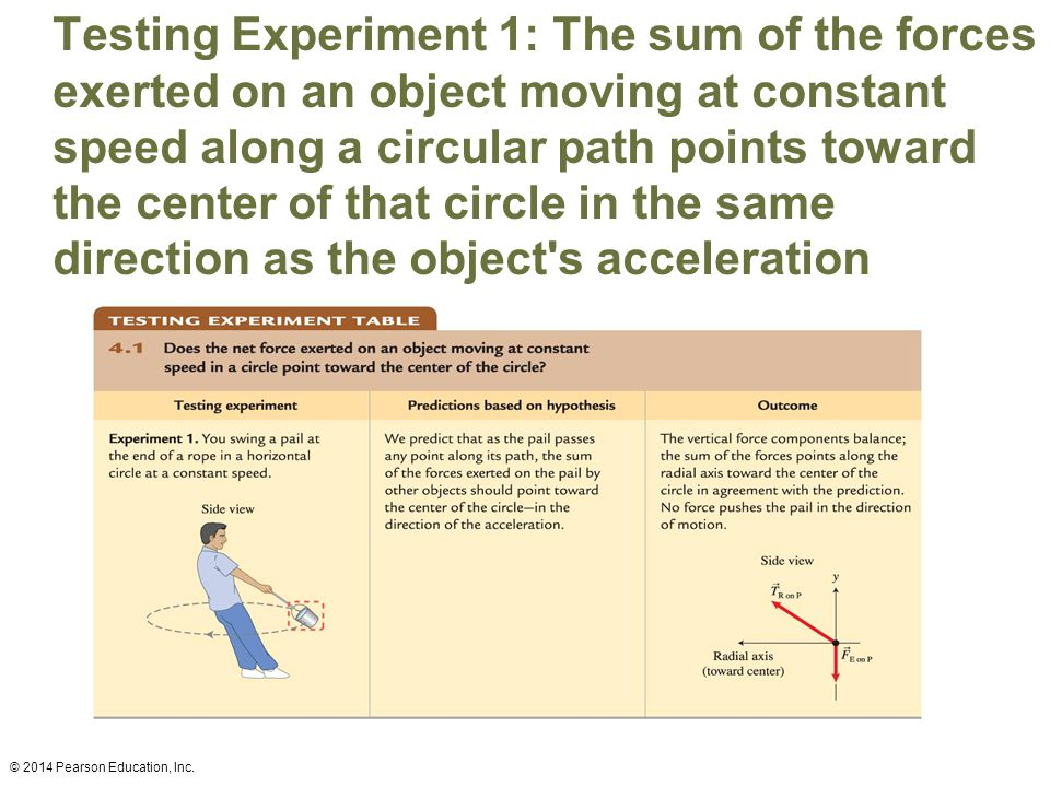 Testing Experiment 1: The sum of the forces exerted on an object moving at constant speed along a circular path points toward the center of that circle in the same direction as the object s acceleration © 2014 Pearson Education, Inc.