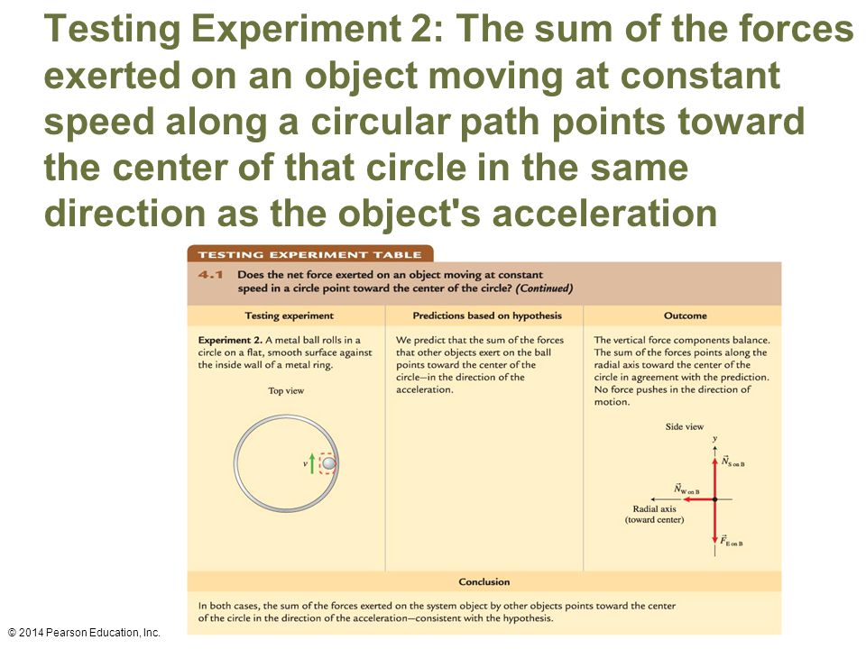 Testing Experiment 2: The sum of the forces exerted on an object moving at constant speed along a circular path points toward the center of that circle in the same direction as the object s acceleration © 2014 Pearson Education, Inc.