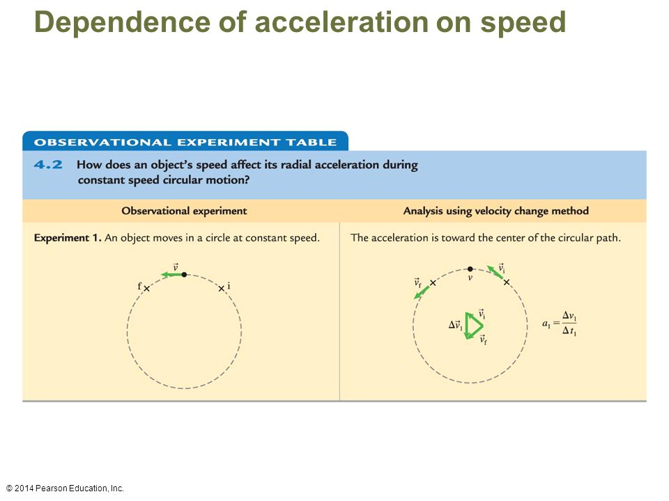 Dependence of acceleration on speed © 2014 Pearson Education, Inc.
