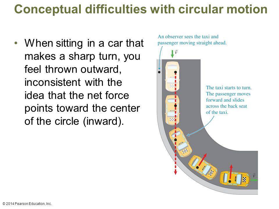 Conceptual difficulties with circular motion When sitting in a car that makes a sharp turn, you feel thrown outward, inconsistent with the idea that the net force points toward the center of the circle (inward).