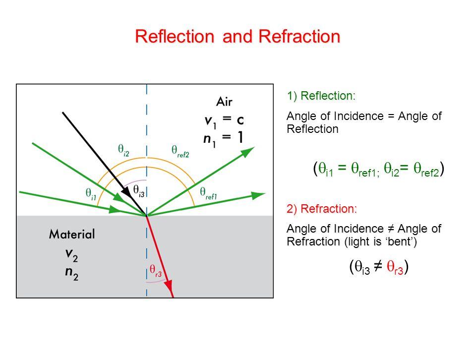 1) Reflection: Angle of Incidence = Angle of Reflection (  i1 =  ref1;  i2 =  ref2 ) 2) Refraction: Angle of Incidence ≠ Angle of Refraction (ligh