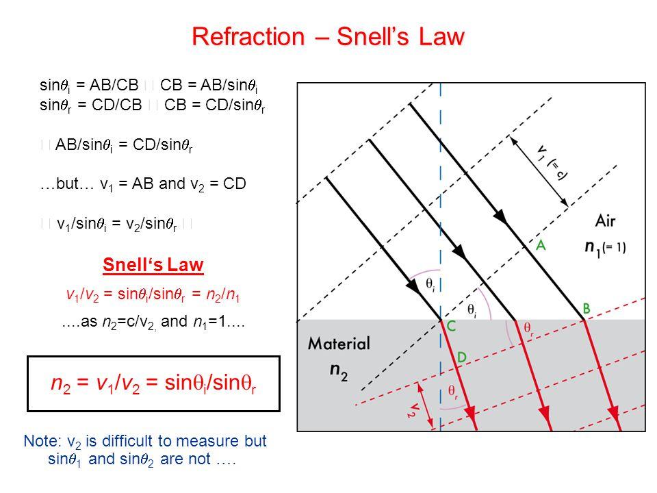Refraction – Snell's Law Snell's Law v 1 /v 2 = sin  i /sin  r = n 2 /n 1....as n 2 =c/v 2, and n 1 =1.... n 2 = v 1 /v 2 = sin  i /sin  r Note: v