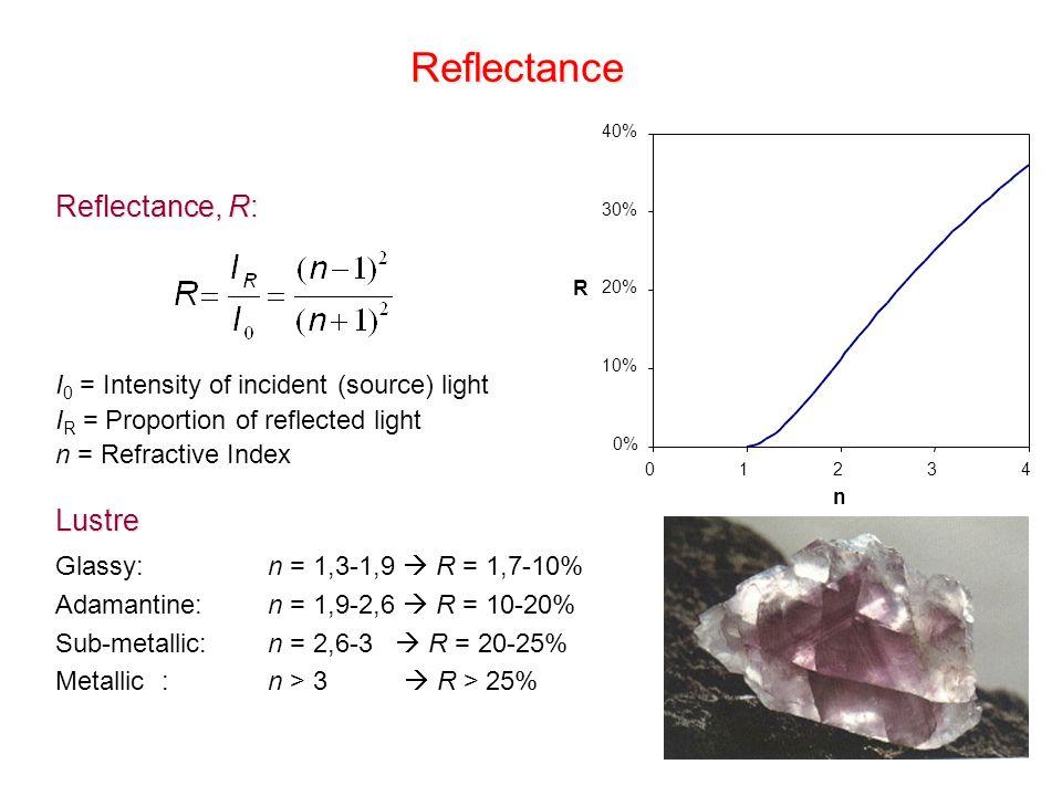 0% 10% 20% 30% 40% 01234 n RReflectance Reflectance, R: I 0 = Intensity of incident (source) light I R = Proportion of reflected light n = Refractive