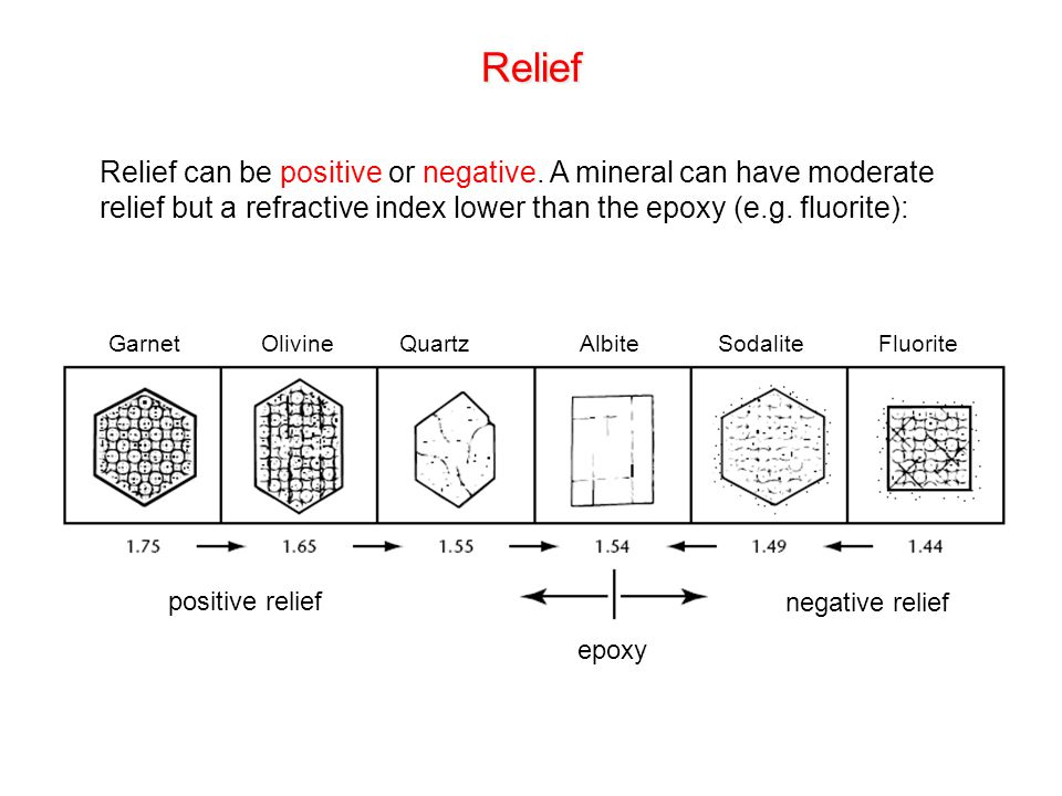 Relief Relief can be positive or negative. A mineral can have moderate relief but a refractive index lower than the epoxy (e.g. fluorite): negative re