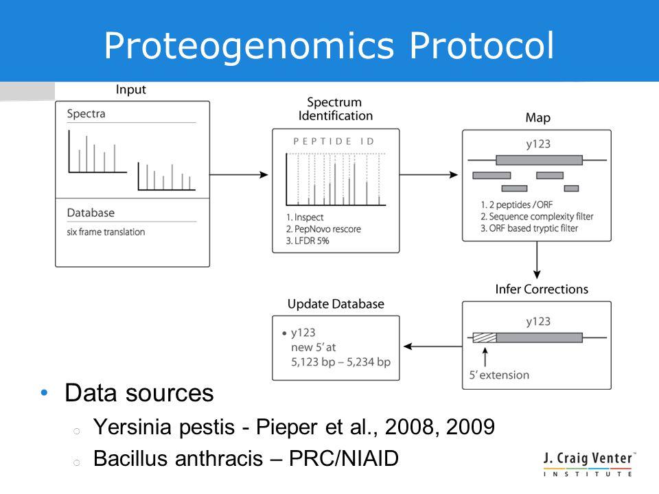 Proteogenomics Protocol Data sources  Yersinia pestis - Pieper et al., 2008, 2009  Bacillus anthracis – PRC/NIAID