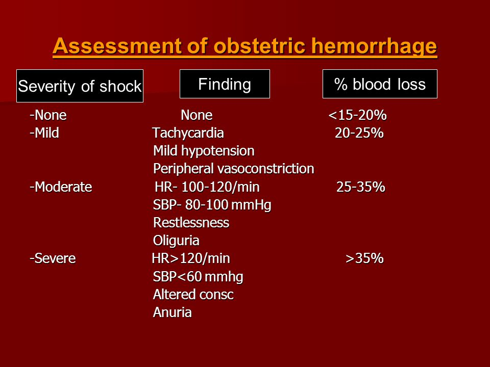 Assessment of obstetric hemorrhage -None None <15-20% -Mild Tachycardia 20-25% Mild hypotension Mild hypotension Peripheral vasoconstriction Peripheral vasoconstriction -Moderate HR- 100-120/min 25-35% SBP- 80-100 mmHg SBP- 80-100 mmHg Restlessness Restlessness Oliguria Oliguria -Severe HR>120/min >35% SBP<60 mmhg SBP<60 mmhg Altered consc Altered consc Anuria Anuria Severity of shock Finding% blood loss