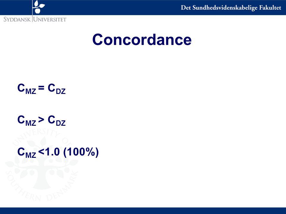 Concordance C MZ = C DZ C MZ > C DZ C MZ <1.0 (100%)