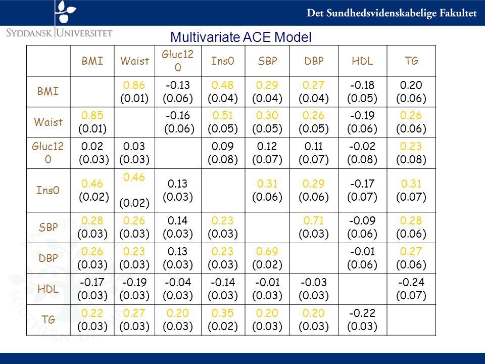 BMIWaist Gluc12 0 Ins0SBPDBPHDLTG BMI 0.86 (0.01) -0.13 (0.06) 0.48 (0.04) 0.29 (0.04) 0.27 (0.04) -0.18 (0.05) 0.20 (0.06) Waist 0.85 (0.01) -0.16 (0.06) 0.51 (0.05) 0.30 (0.05) 0.26 (0.05) -0.19 (0.06) 0.26 (0.06) Gluc12 0 0.02 (0.03) 0.03 (0.03) 0.09 (0.08) 0.12 (0.07) 0.11 (0.07) -0.02 (0.08) 0.23 (0.08) Ins0 0.46 (0.02) 0.46 (0.02) 0.13 (0.03) 0.31 (0.06) 0.29 (0.06) -0.17 (0.07) 0.31 (0.07) SBP 0.28 (0.03) 0.26 (0.03) 0.14 (0.03) 0.23 (0.03) 0.71 (0.03) -0.09 (0.06) 0.28 (0.06) DBP 0.26 (0.03) 0.23 (0.03) 0.13 (0.03) 0.23 (0.03) 0.69 (0.02) -0.01 (0.06) 0.27 (0.06) HDL -0.17 (0.03) -0.19 (0.03) -0.04 (0.03) -0.14 (0.03) -0.01 (0.03) -0.03 (0.03) -0.24 (0.07) TG 0.22 (0.03) 0.27 (0.03) 0.20 (0.03) 0.35 (0.02) 0.20 (0.03) 0.20 (0.03) -0.22 (0.03) Multivariate ACE Model