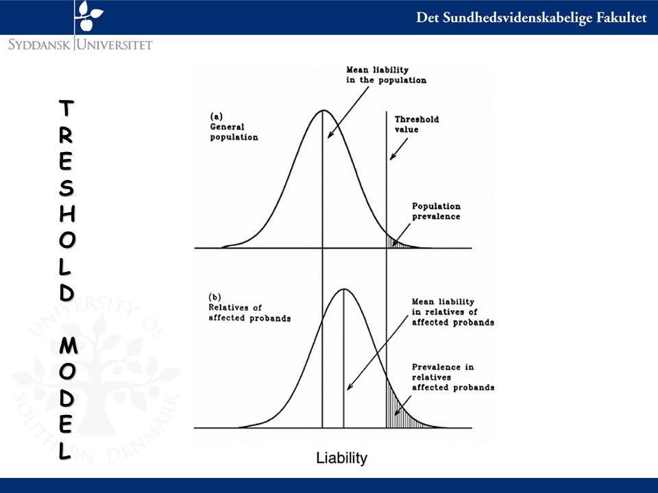 Correlations and aetiological models r MZ < 1 r MZ = r DZ = 0 r MZ = r DZ > 0 r MZ = 2r DZ > 0 r MZ > 2r DZ r MZ < 2r DZ
