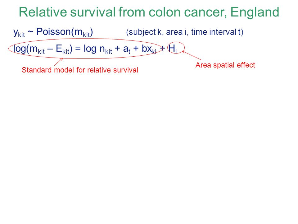 Relative survival from colon cancer, England y kit ~ Poisson(m kit ) (subject k, area i, time interval t) log(m kit – E kit ) = log n kit + a t + bx ki + H i Area spatial effect Standard model for relative survival