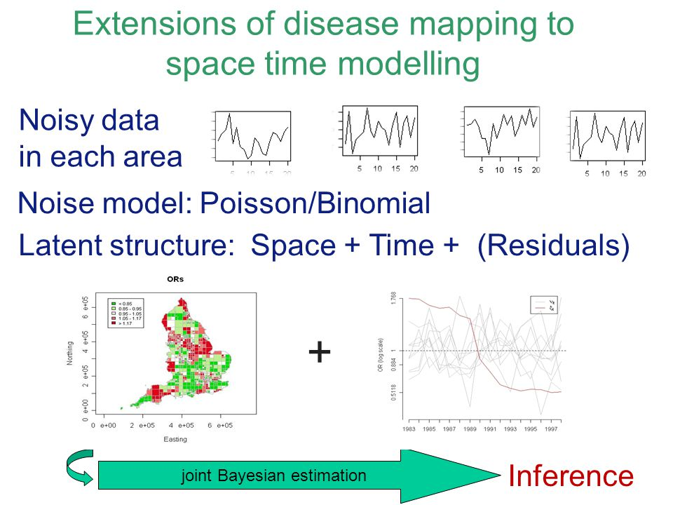 Extensions of disease mapping to space time modelling Noisy data in each area Noise model: Poisson/Binomial joint Bayesian estimation Inference Latent structure: Space + Time + (Residuals) +