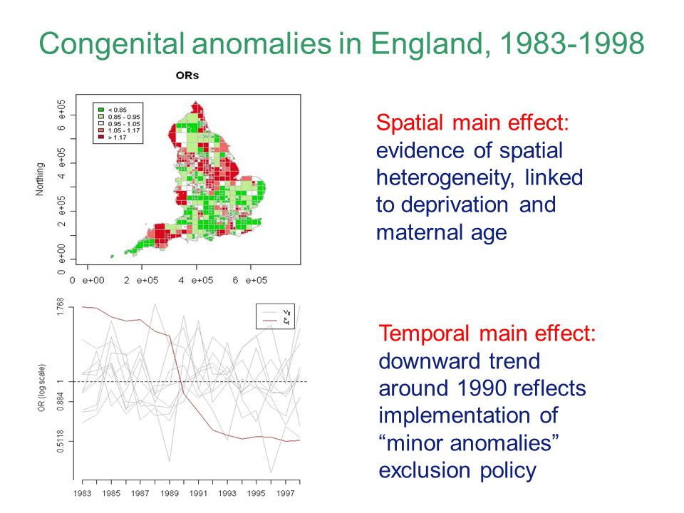 Congenital anomalies in England, 1983-1998 Spatial main effect: evidence of spatial heterogeneity, linked to deprivation and maternal age Temporal main effect: downward trend around 1990 reflects implementation of minor anomalies exclusion policy