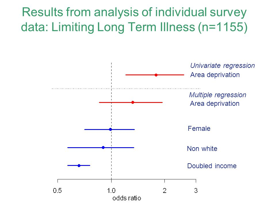 Area deprivation Female Non white Doubled income Univariate regression Multiple regression Results from analysis of individual survey data: Limiting Long Term Illness (n=1155)