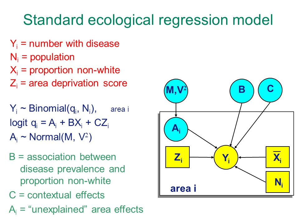 Standard ecological regression model YiYi AiAi B area i XiXi C ZiZi NiNi M,V 2 Y i = number with disease N i = population X i = proportion non-white Z i = area deprivation score Y i ~ Binomial(q i, N i ), area i logit q i = A i + BX i + CZ i A i ~ Normal(M, V  ) B = association between disease prevalence and proportion non-white C = contextual effects A i = unexplained area effects